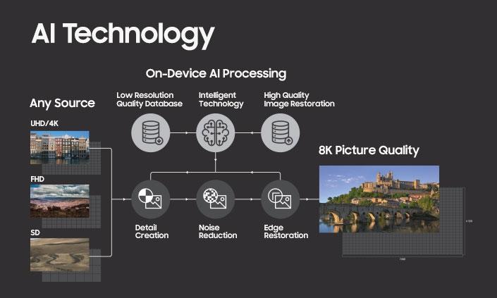 O gráfico descreve o processo de upscaling das imagens Full-HD e 4K para 8K.